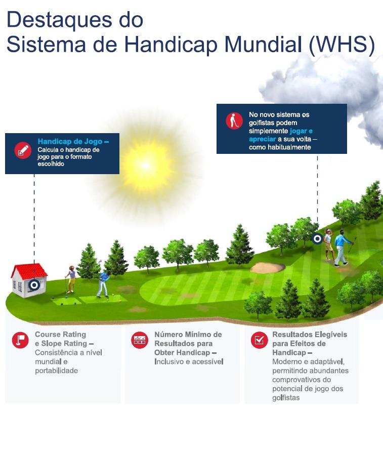 Apresentados os Principais Elementos para o Sistema Handicap Mundial