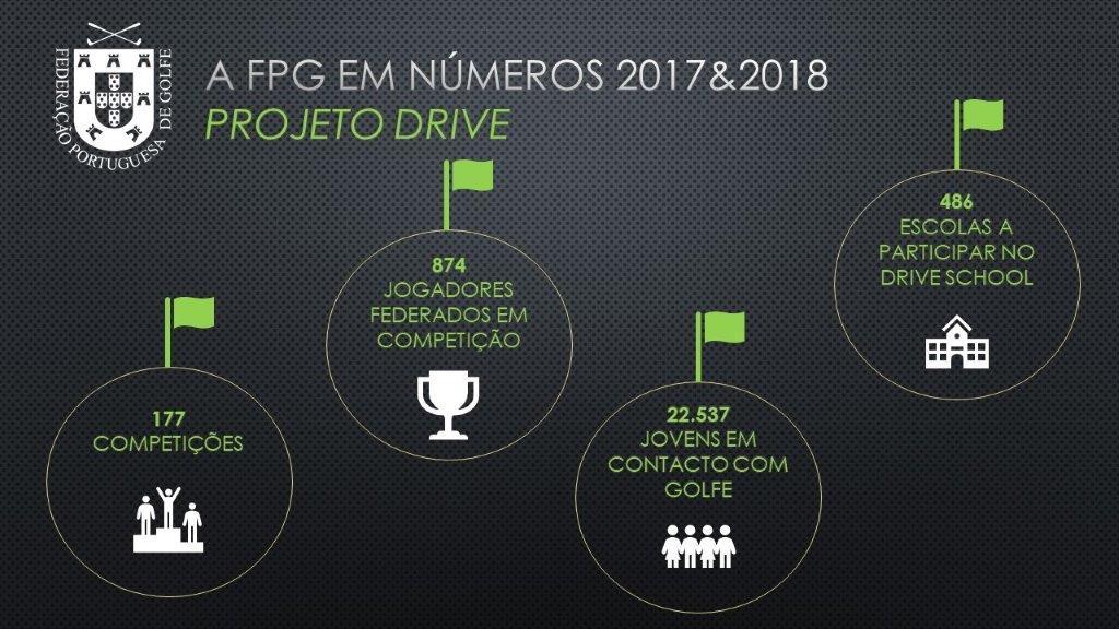 Projeto Drive