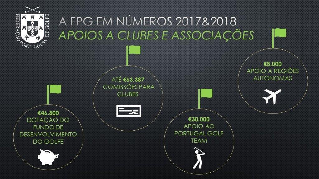 Apoios a Clubes e Associações